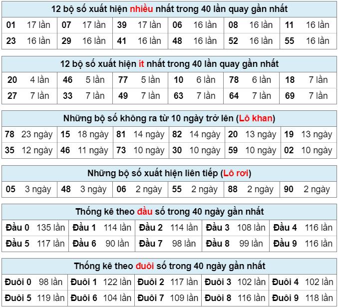 Bảng thống kê bộ số kết quả XSMB