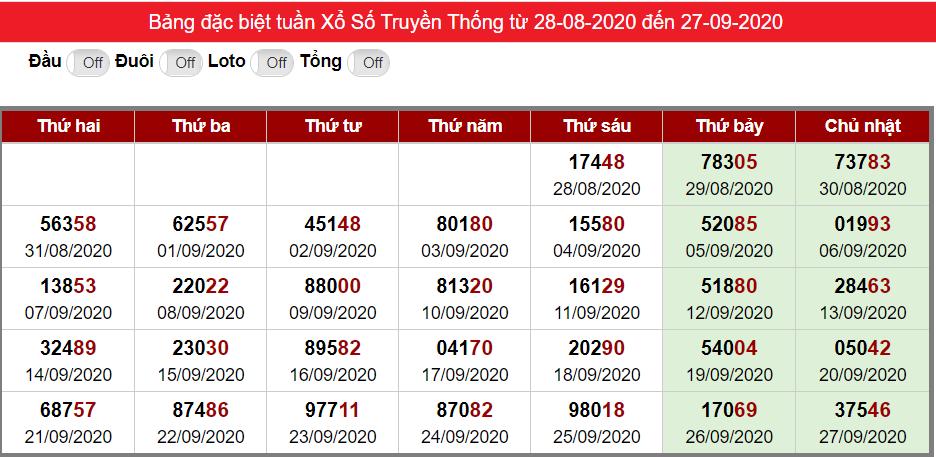Bảng thống kê kết quả đặc biệt XSMB