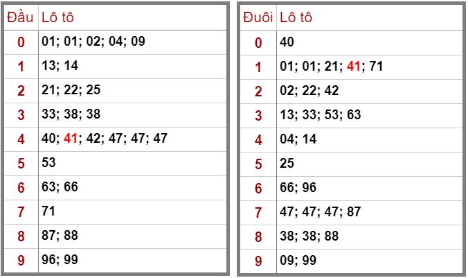 Bảng thống kê đầu đuôi lô tô XSMB