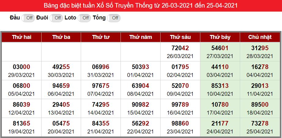 Bảng kết quả đặc biệt XSMB